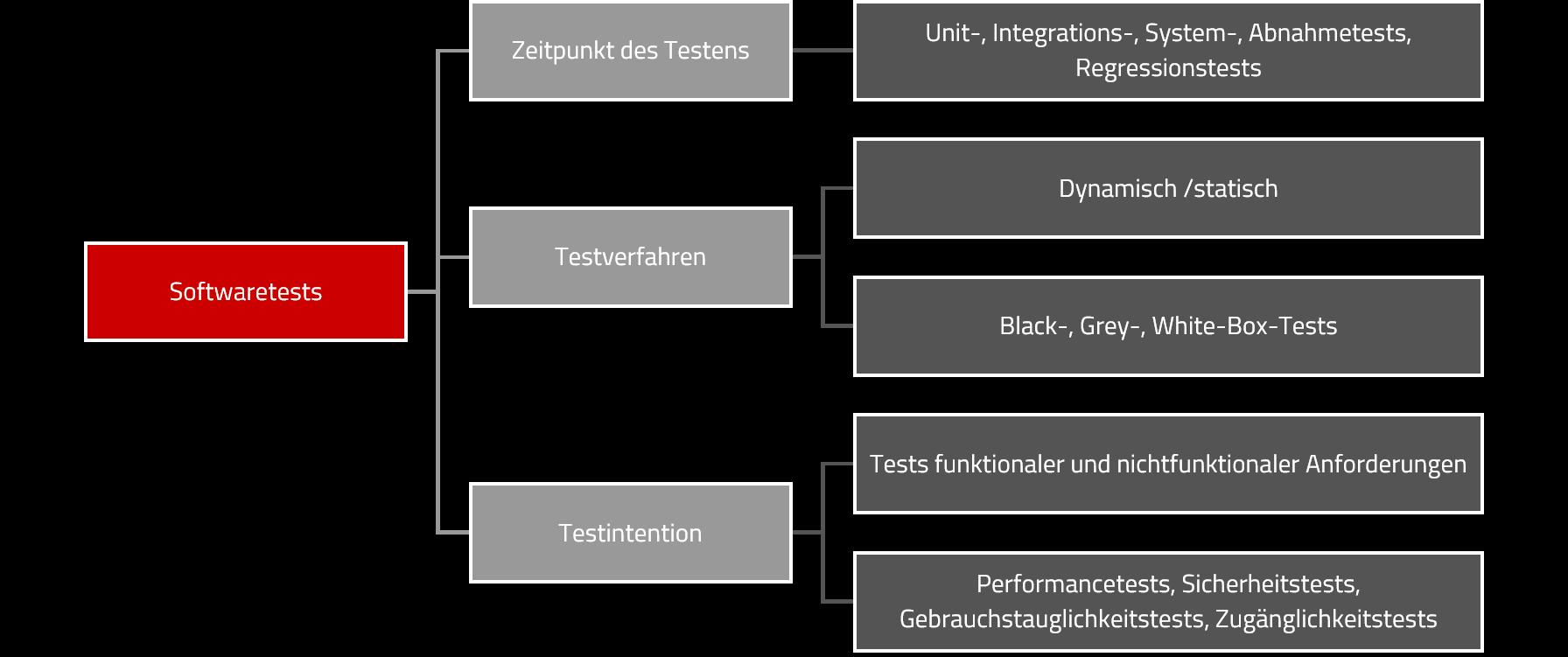 testarten-klassifizierung