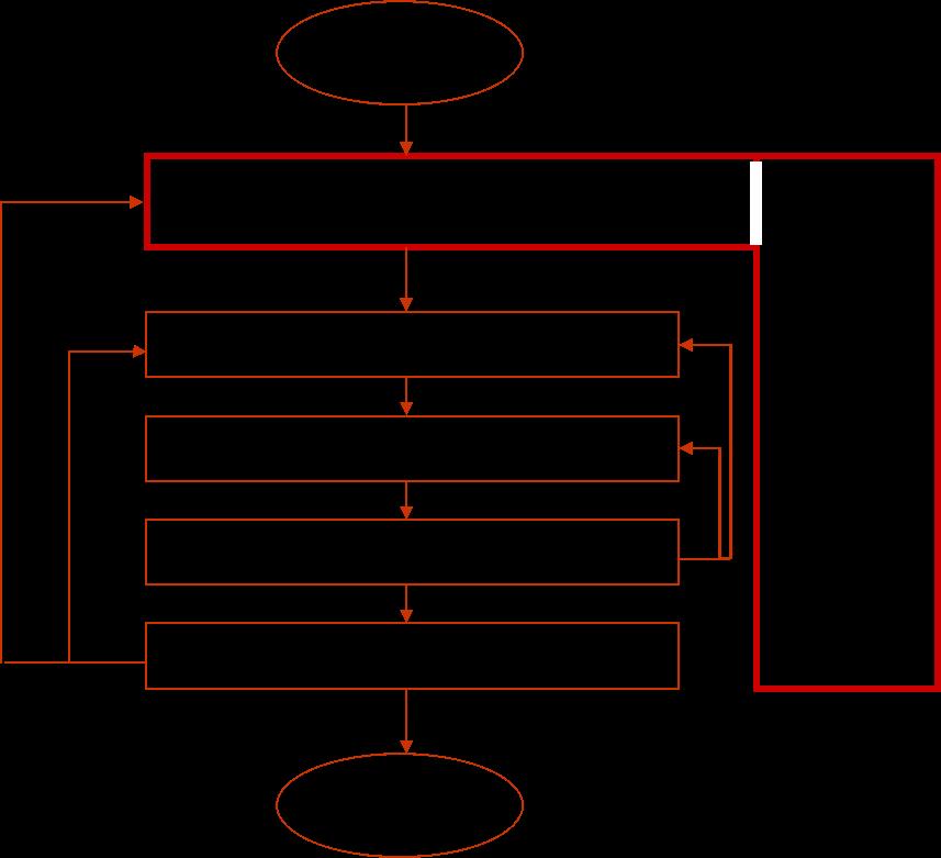 Infografik: Organisation der Testprozesse